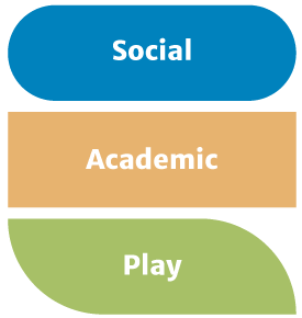 Social, Academic, Play Shapes